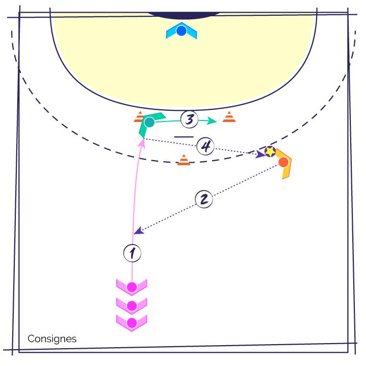 Fiche Exercice de Handball : Attaque le jeu avec le pivot