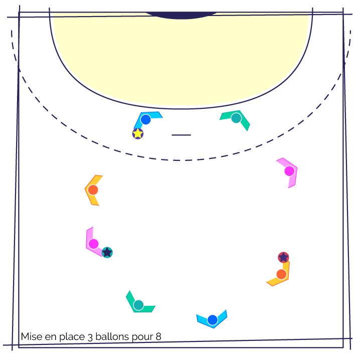 Fiche exercice Handball : Fondamentaux le travail de la passe