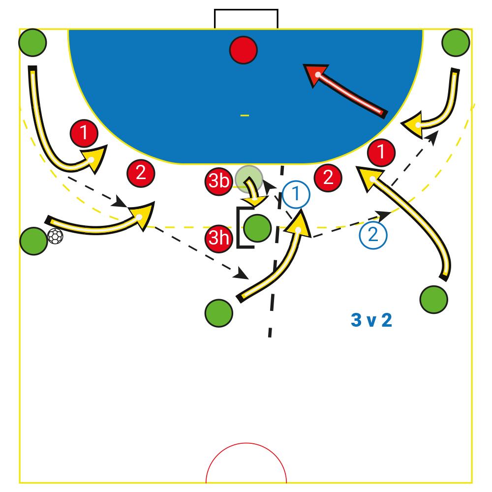 Fiche Pratique : attaquer une défense1-5 au Handball : le
