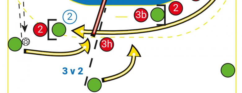 Fiche Mémo : l'attaque d'une défense 2-4 par la rentrée d'un 2e pivot