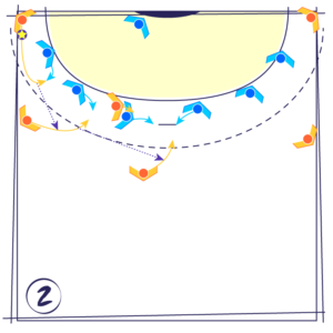 Tactique de match : l'attaque d'une défense 0-6 par le renversement et le bloc du pivot sur le N°3