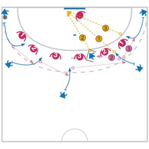 Tactique de match : Attaque d'une défense 0-6 de zone par le contournement
