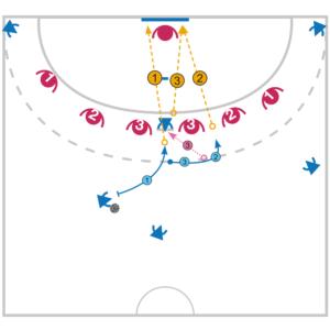 Tactique de Matcmh : l'attaque d'une 0-6 par l'écran du pivot