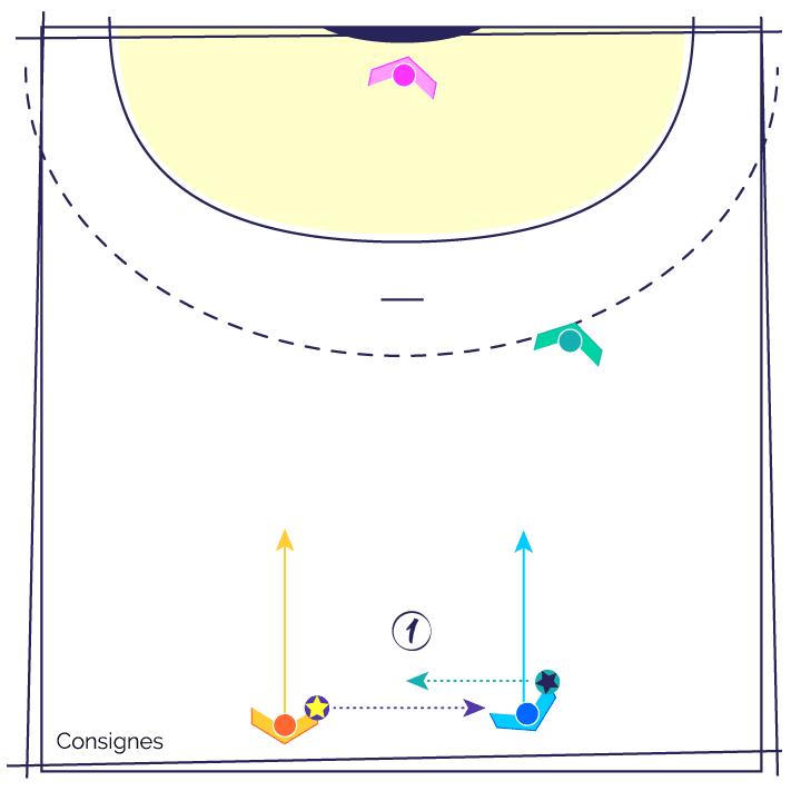 Fiche Exercice de Handball : 2 ballons pour 2 Echauffement ...