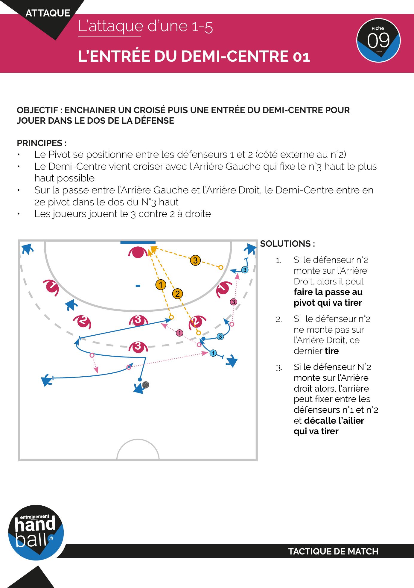 Tactique de match Handball : l'attaque d'une 1-5 par l