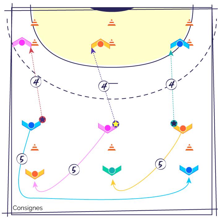 Fiche exercice de Handball : Echauffement engagement ...