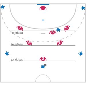 Les principes de la défense 3-2-1