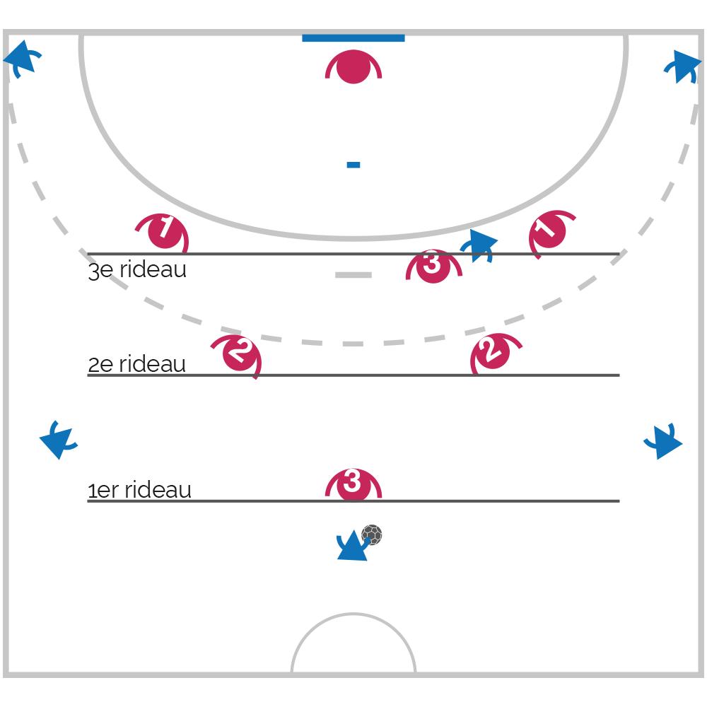 La défense 3-2-1 au Handball : principes, avantages