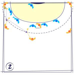 L'Ailier gauche (ou le droit) va fixer externe pour attirer le défenseur N°1. L'Arrière gauche et le Demi-Centre vont alors joueur en miroir, vers l'extérieur (2) Lorsque le Demi-Centre fixe le défenseur central face à lui, le Pivot bloque le côté intérieur du 2e défenseur central. Le Demi-Centre change alors d'intervalle pour aller fixer le 2e défenseur central pendant que le Pivot se décale pour aller bloquer l'intérieur de l'autre défenseur central (3) Le Demi-Centre permet ainsi de créer un surnombre (2 contre 1) sur l'extérieur et il y a 3 solutions principales possibles