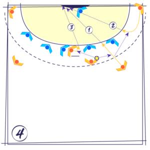 Tactique de Match 04 : l'attaque d'une 0-6 en supériorité numérique par le jeu autour du Pivot secteur central