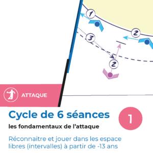 Cycle de 6 seances Les fondamentaux de l'attaque au handball